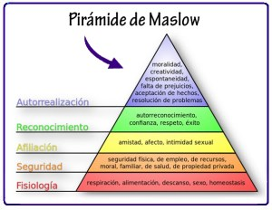 Asertividad y jerarquía de las necesidades. Pirámide de Maslow