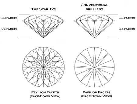 Star 129 in Custom Design Jewelry in Bellevue and Seattle