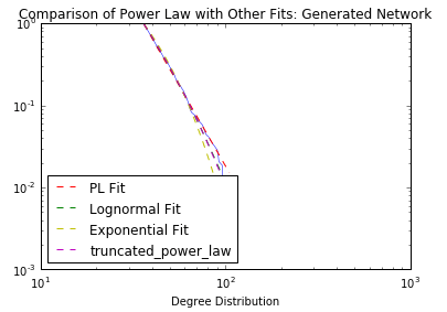 Fitting a Power Law: Comparing the Degree Distribution of a