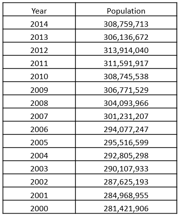 Table 1. US Population data gathered from the United States Census Bureau