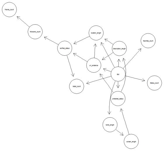 Bayesian Model For Twitter Bots