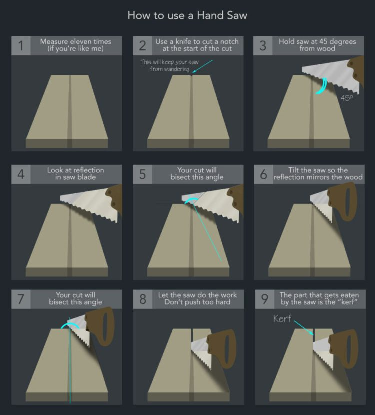 Illustration of how to cut with a hand saw