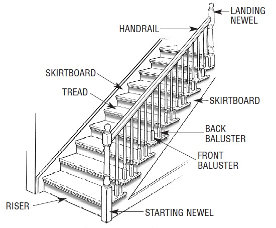 Diagram showing stair anatomy
