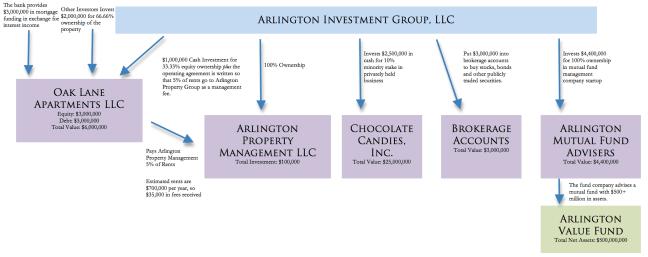Sample Holding Company