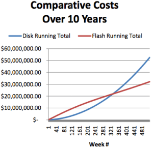 A graph showing the comparative costs over 10 years of HDDs vs SSDs in a datacenter.