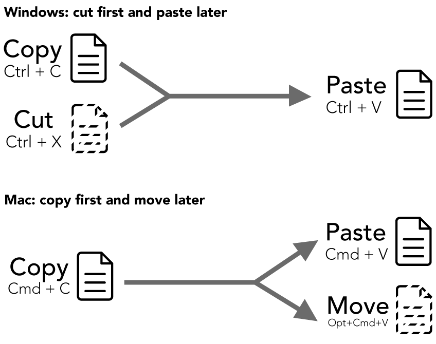 Image describing the difference between cutting vs copying on macOS.