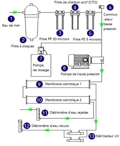 schema-osmoseur-industriel-desalinaisate