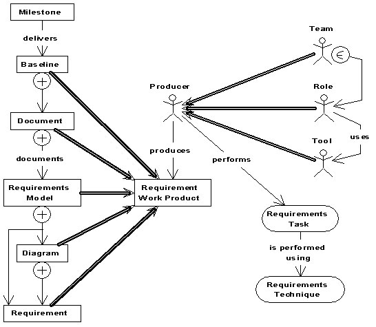 Fig. 3: Requirements Work Products 3