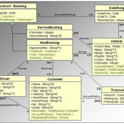 Association In Class Diagram Example Wiring Fender 5 Way Switch Implementation For Hurtz Car Rental Application