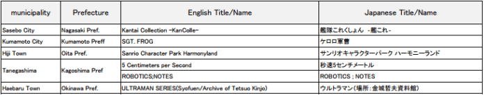 Japan Anime Tourism -- Body 3