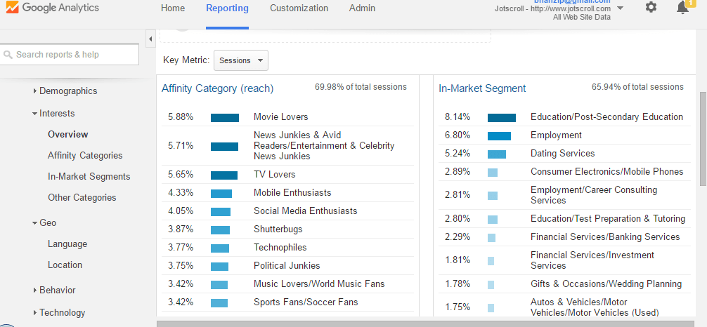 Analytics showing the interest groups of my blog