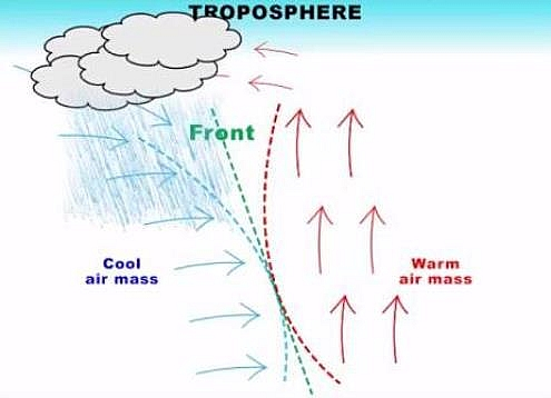 Frontal or cyclonic rainfall