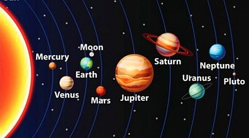 Photo of nine Planets in Order From the Sun, List of 9 Planets in Our Solar System
