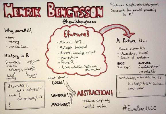 Um resumo desenhado à mão da futura palestra de Henrik Bengtsson no Encontro Europeu de Biocondutores de 2020 na forma de um mapa mental em um quadro branco