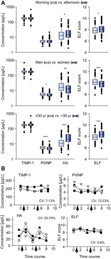 The Enhanced Liver Fibrosis (ELF) score: Normal values
