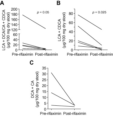 Modulation of the fecal bile acid profile by gut