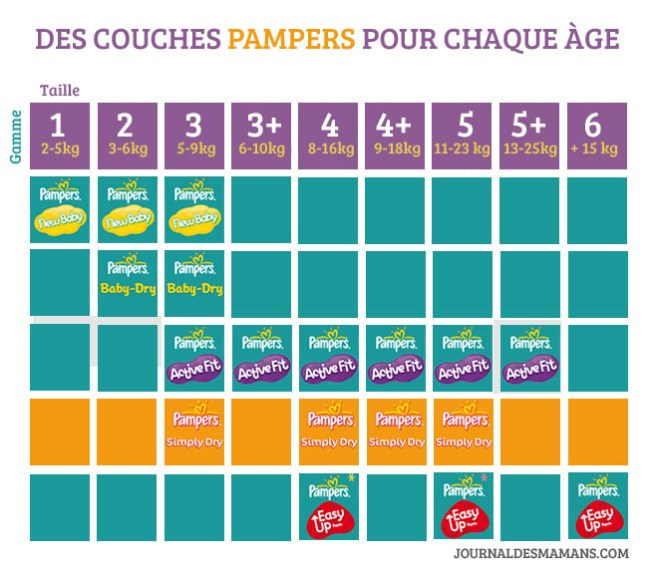 comparatif couches pampers