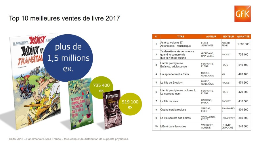 GfK_Top10-livres-2018