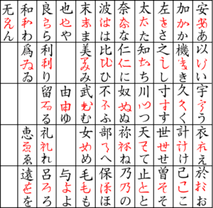 Des kanji aux hiragana (furigana)