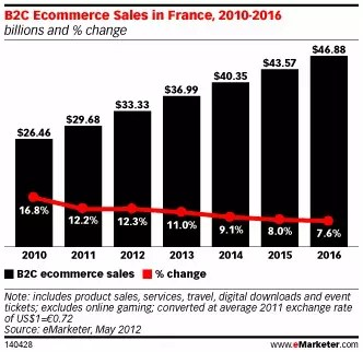 emarketer ecommerce france