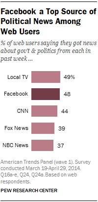 Facebook a Top Source of Political News Among Web Users