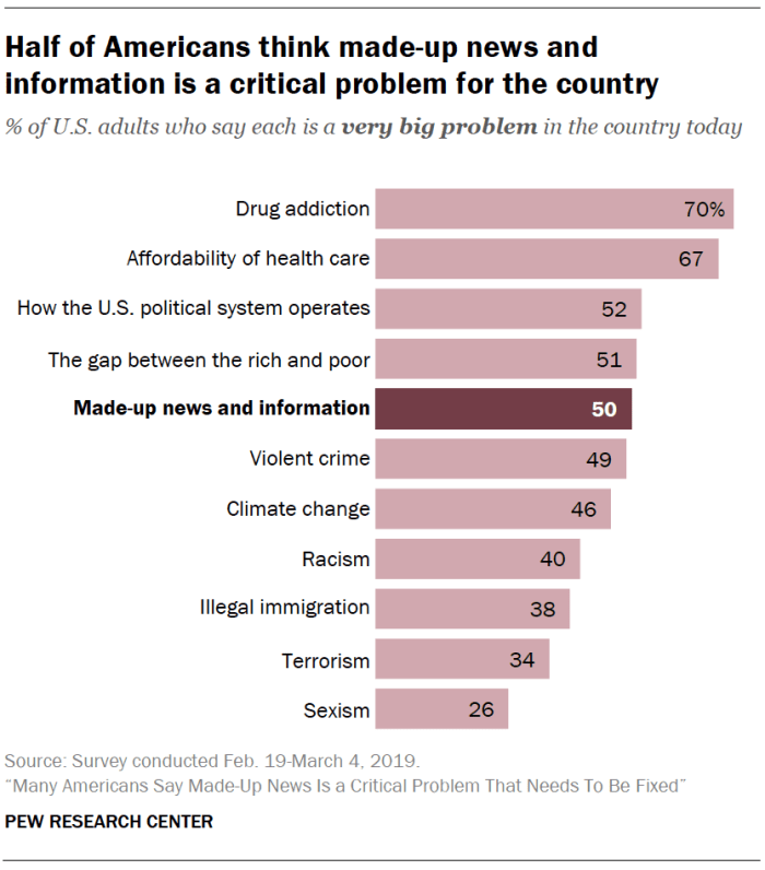 A chart showing Half of Americans think made-up news and information is a critical problem for the country