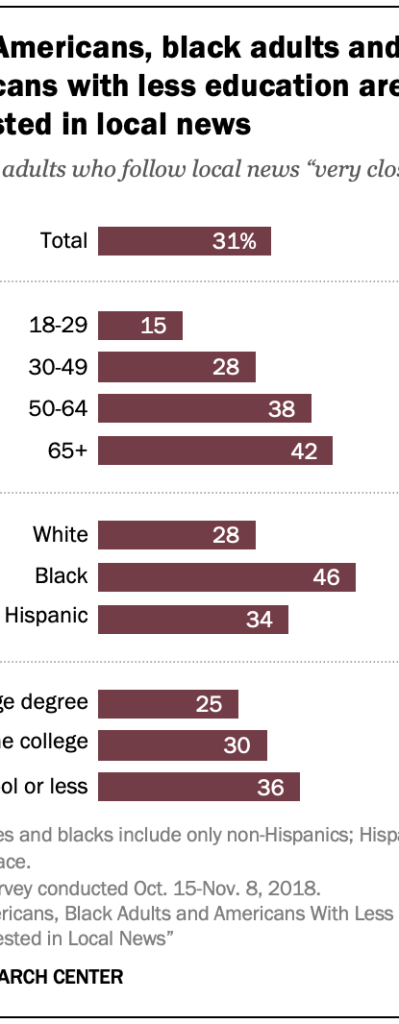 Chart showing that older Americans, black adults and Americans with less education are more interested in local news