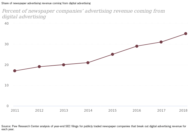 Share of newspaper advertising revenue coming from digital