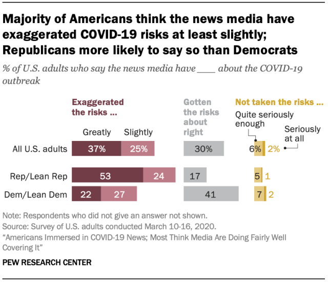 Majority of Americans think the news media have exaggerated COVID-19 risks at least slightly; Republicans more likely to say so than Democrats