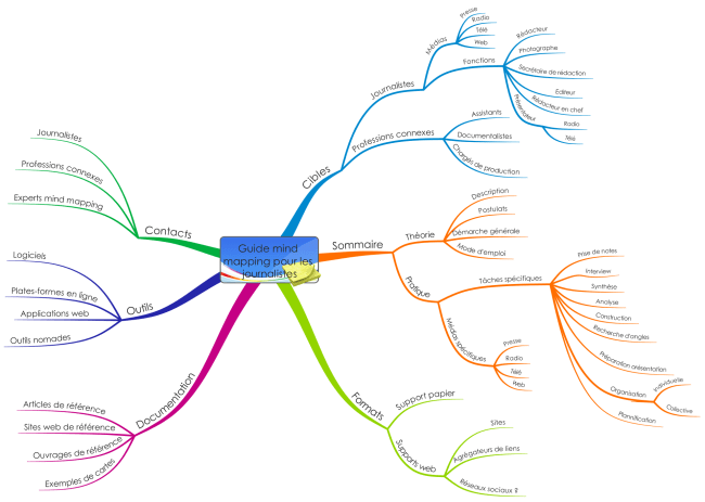Carte Projet guide mind mapping pour les journalistes