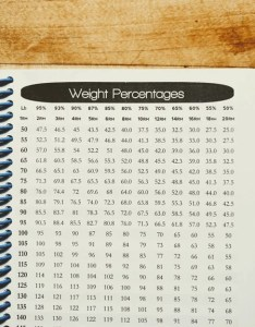 Weightlifting percentage chart also rivers crossfit wod journal for recording wods prs and goals rh journalmenu