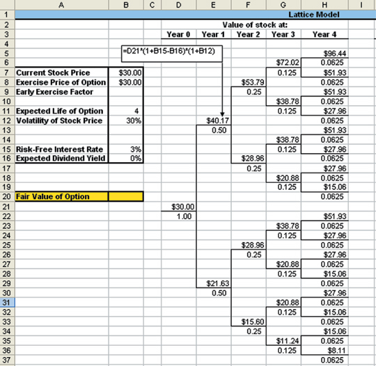 How to Excel at Options Valuation