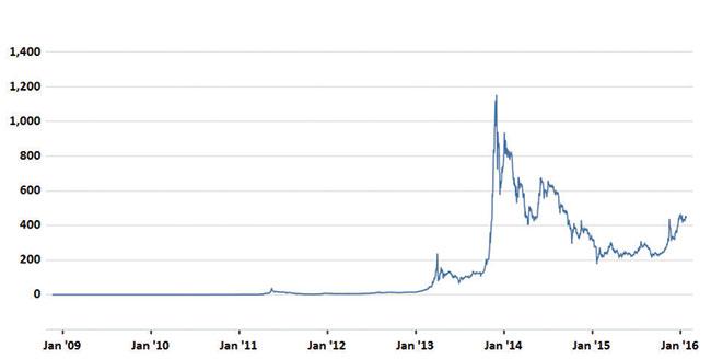 Digital money: A bit about bitcoin