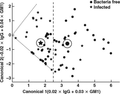 Concentrations of Ganglioside Type M1 and Immunoglobulin G