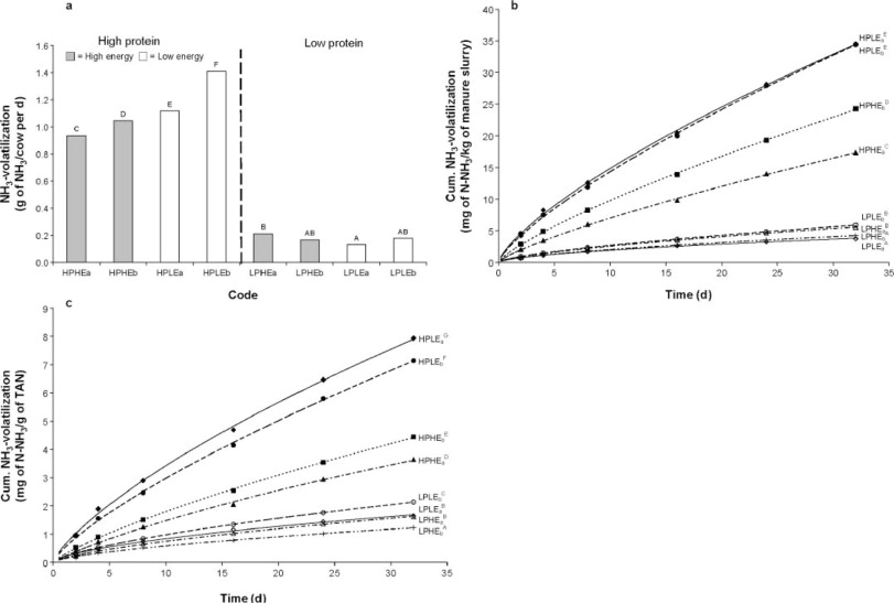 Effects of Dietary Protein and Energy Levels on Cow Manure