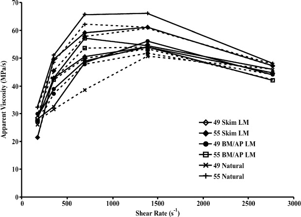 Physical Properties of Cream Reformulated with
