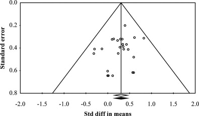 A meta-analysis of the effects of feeding yeast culture