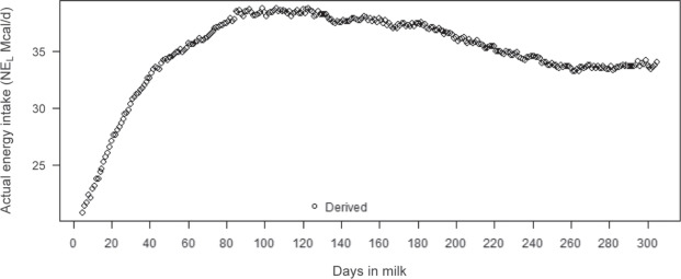 Prediction of residual feed intake for first-lactation