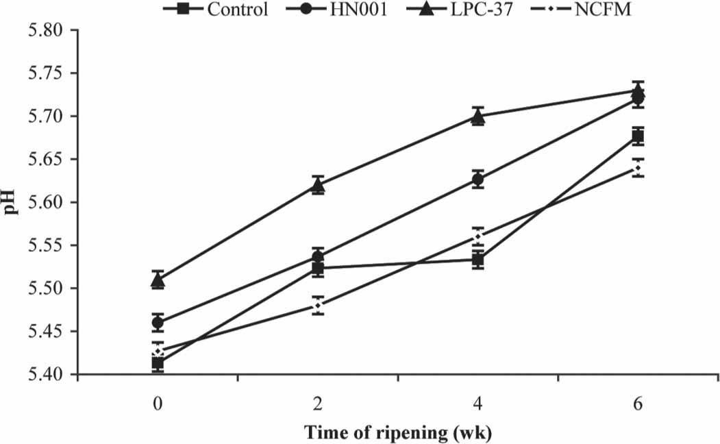 The effect of probiotics (Lactobacillus rhamnosus HN001