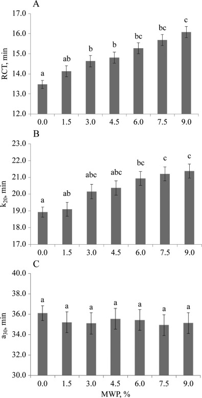 Effect of microparticulated whey proteins on milk