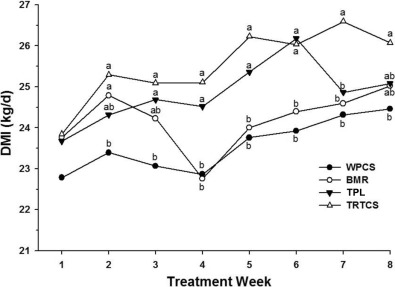 The effects of calcium hydroxide–treated whole-plant and