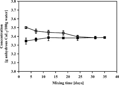 Factors Affecting Solubility of Calcium Lactate in Aqueous