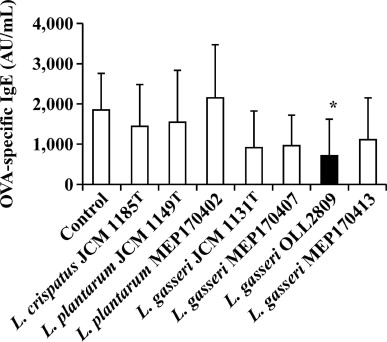 An Analysis of the Effectiveness of Heat-Killed Lactic