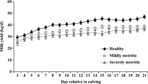 Prepartum Behavior and Dry Matter Intake Identify Dairy