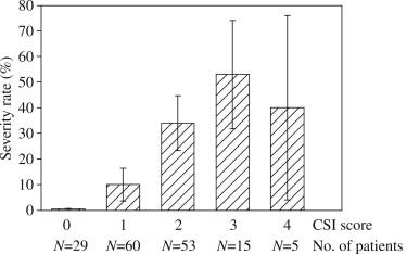 CSI: a severity index for Clostridium difficile infection