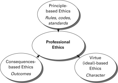 Ethics and Professional Conduct: Striving for a