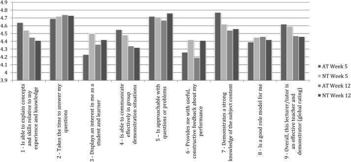 Perceived teaching quality between near-peer and academic