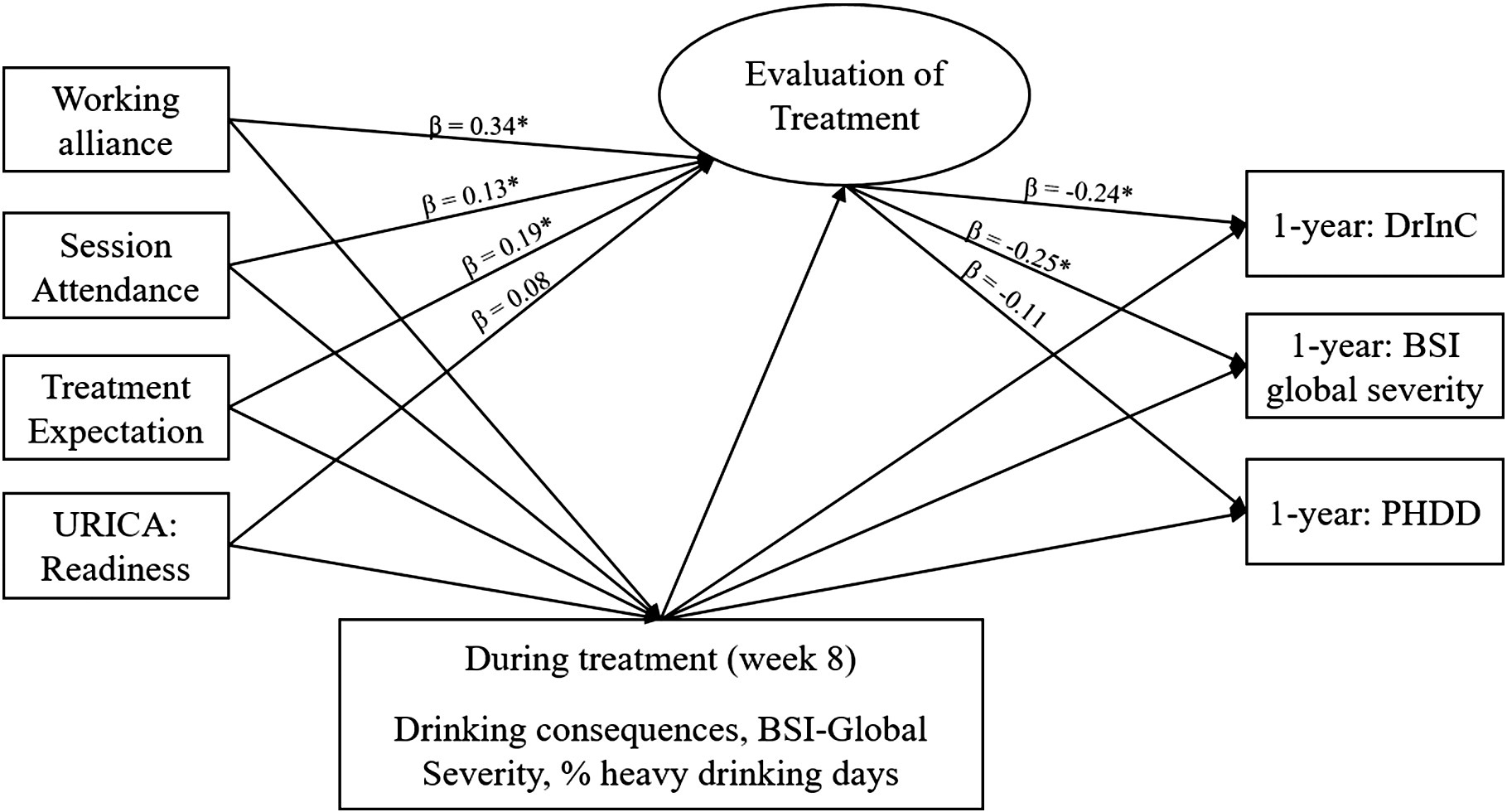 Client Evaluation of Treatment for Alcohol Use Disorder in