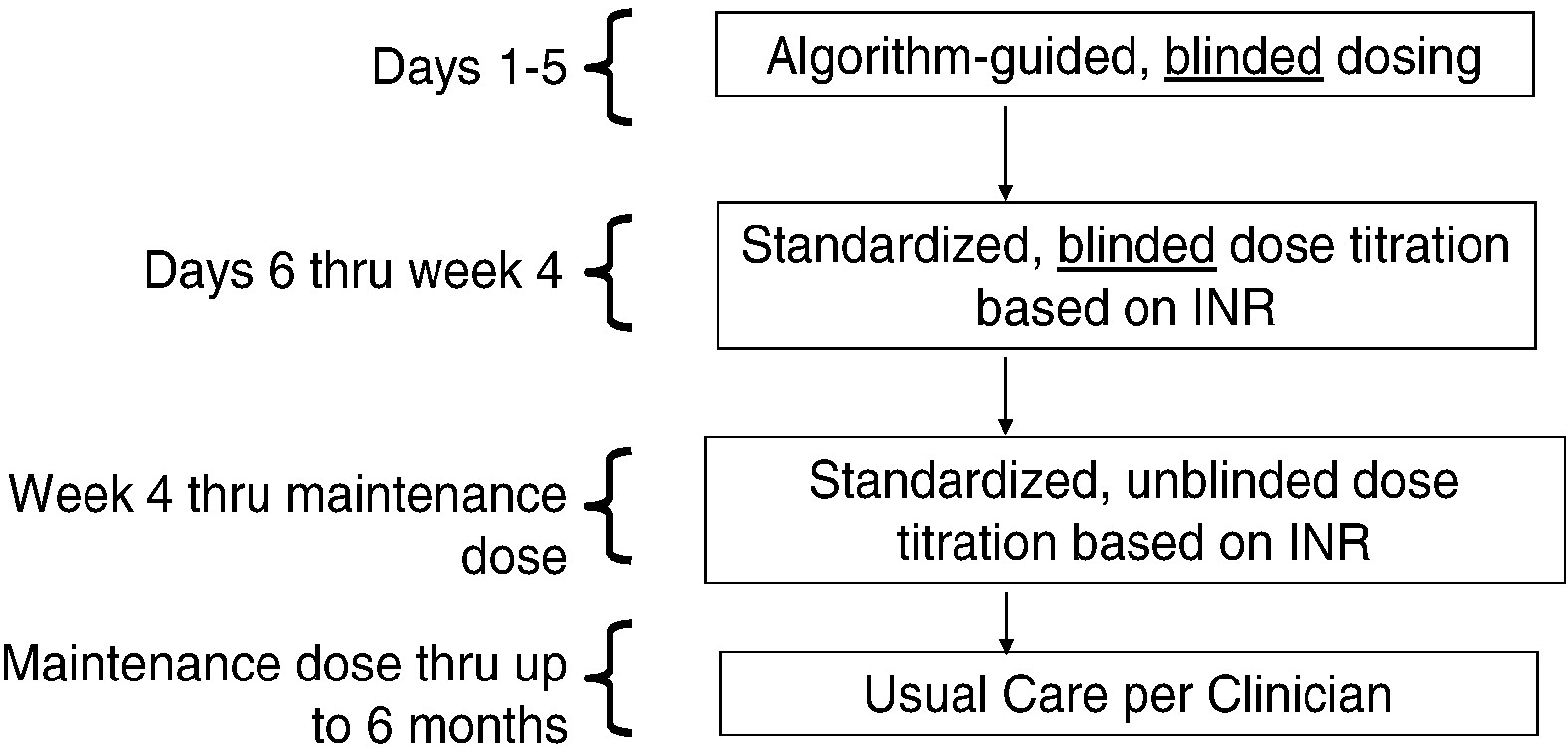 Rationale And Design Of The Clarification Of Optimal Anticoagulation