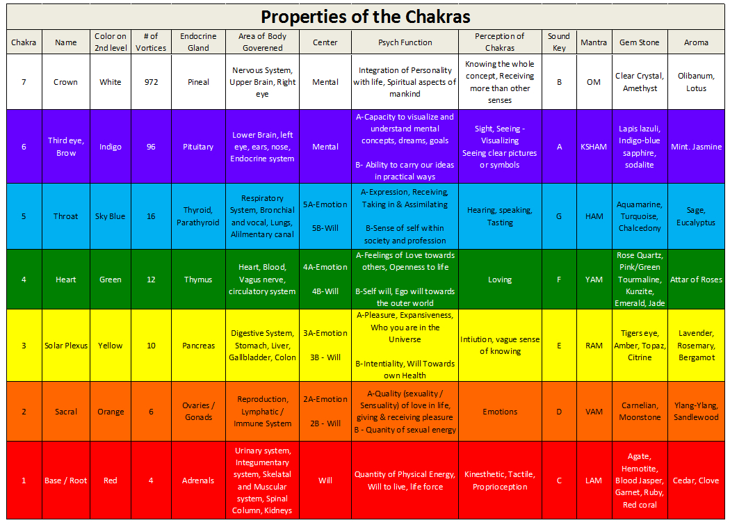 properties-chakras